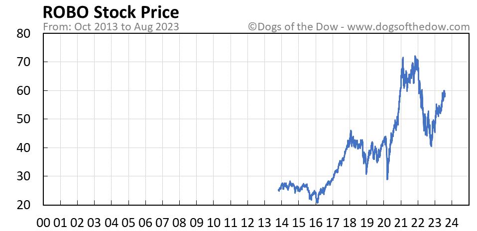 ROBO stock price chart