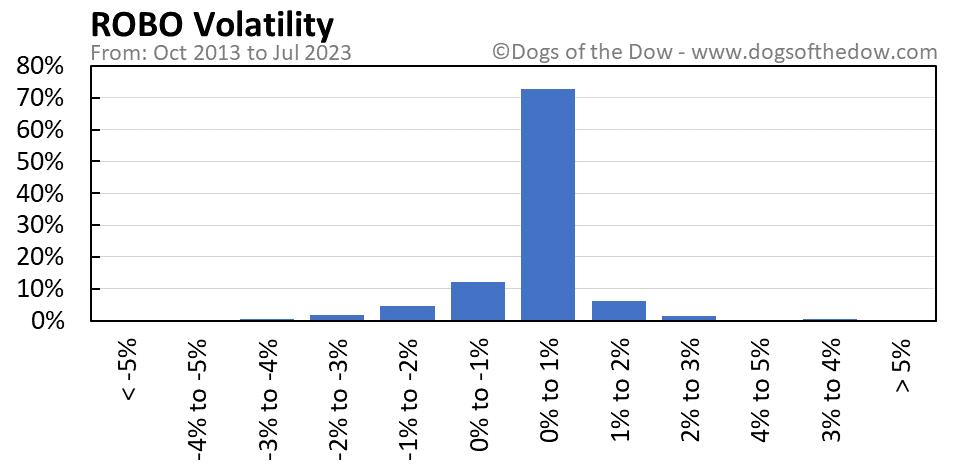ROBO volatility chart