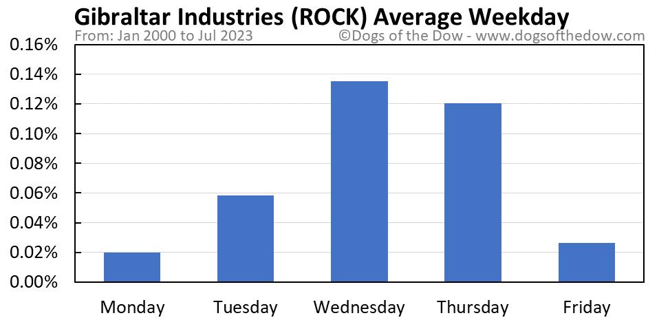 ROCK average weekday chart