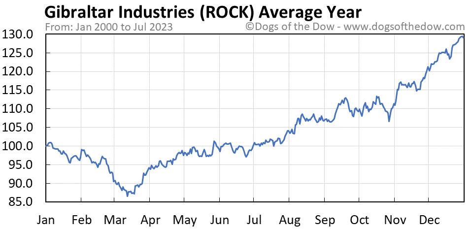 ROCK average year chart