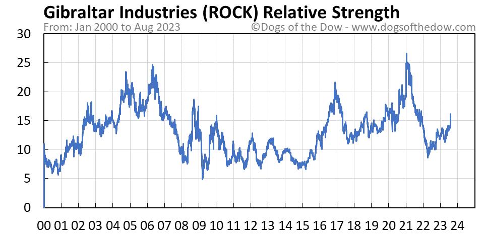 ROCK relative strength chart