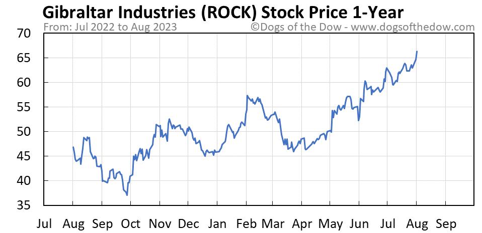 ROCK 1-year stock price chart