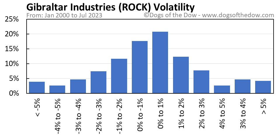 ROCK volatility chart