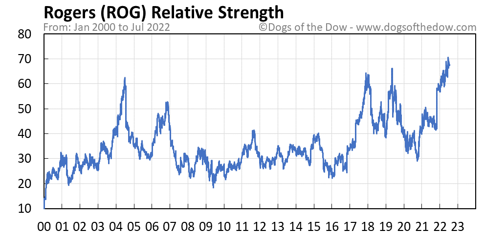 ROG relative strength chart