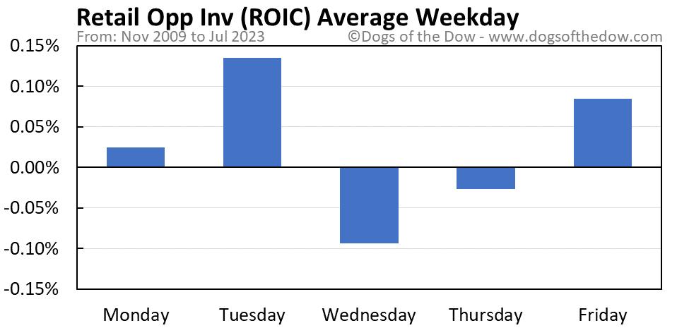 ROIC average weekday chart