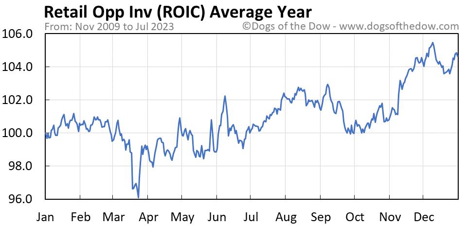 ROIC average year chart