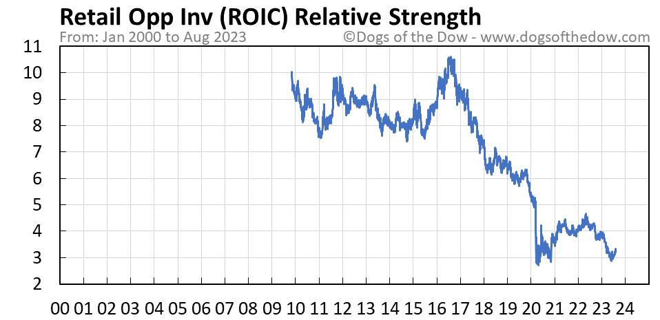 ROIC relative strength chart