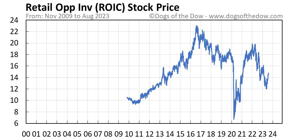 ROIC stock price chart