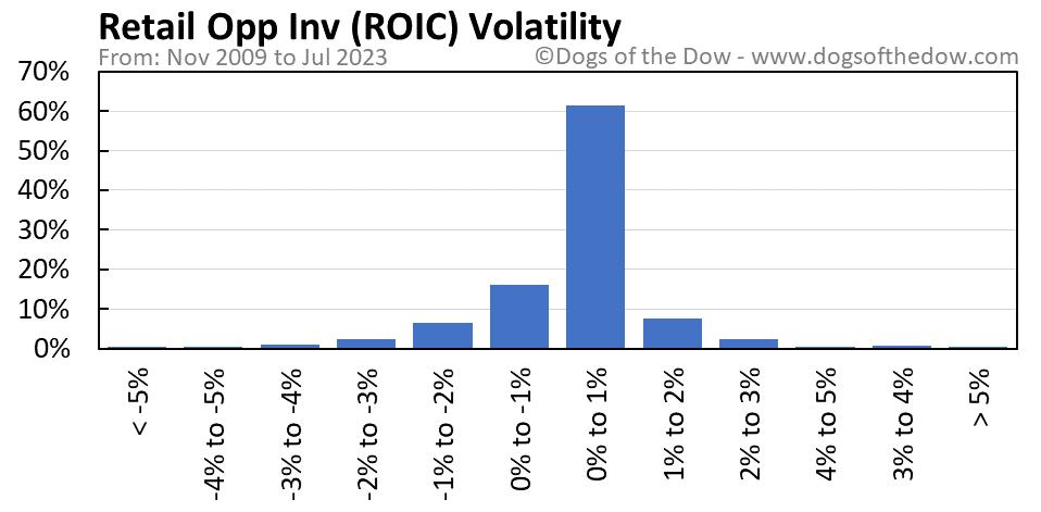 ROIC volatility chart
