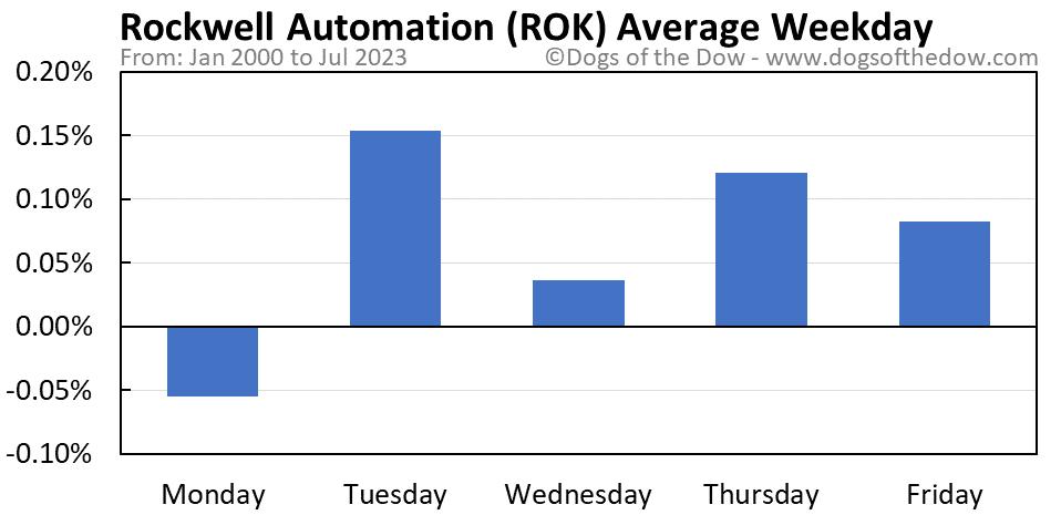 ROK average weekday chart