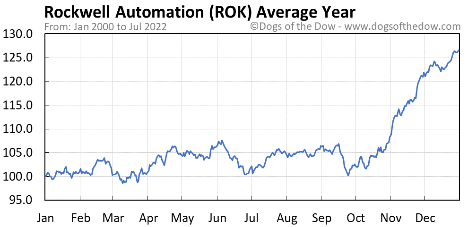 ROK average year chart