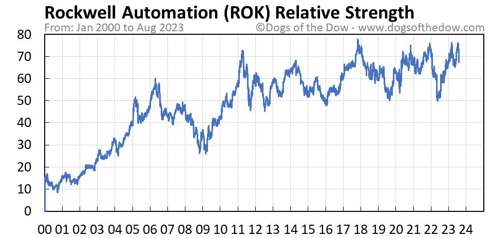ROK relative strength chart
