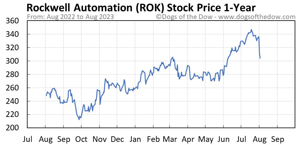 ROK 1-year stock price chart