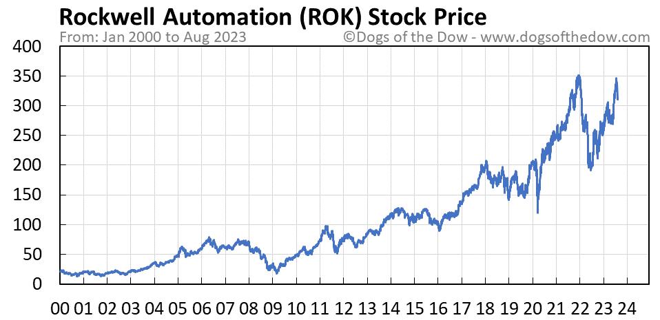 ROK stock price chart
