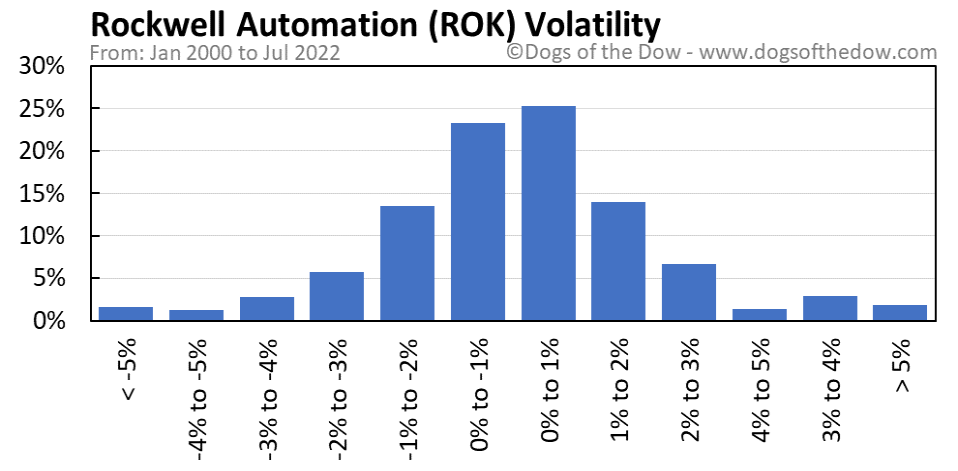 ROK volatility chart