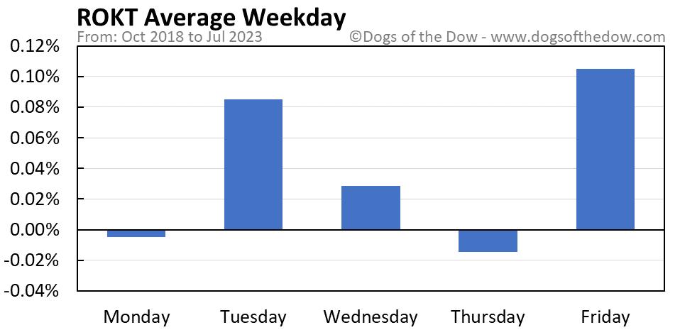 ROKT average weekday chart