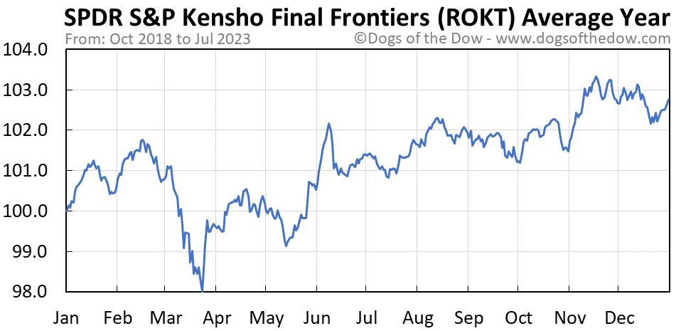 ROKT average year chart