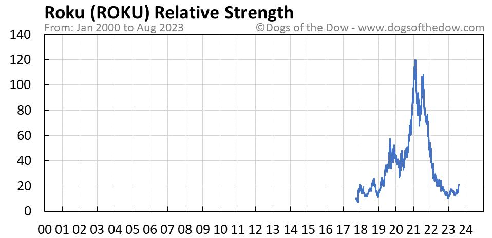 ROKU relative strength chart