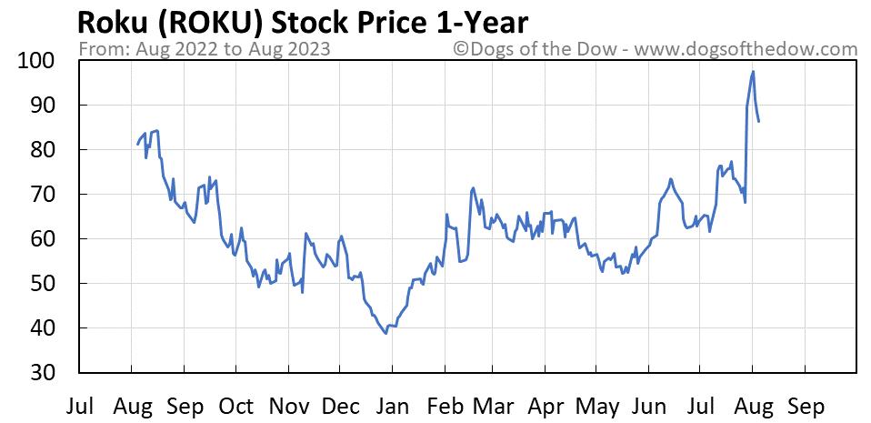 ROKU 1-year stock price chart