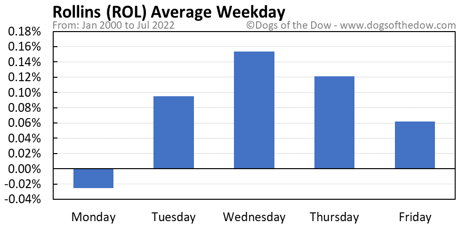 ROL average weekday chart