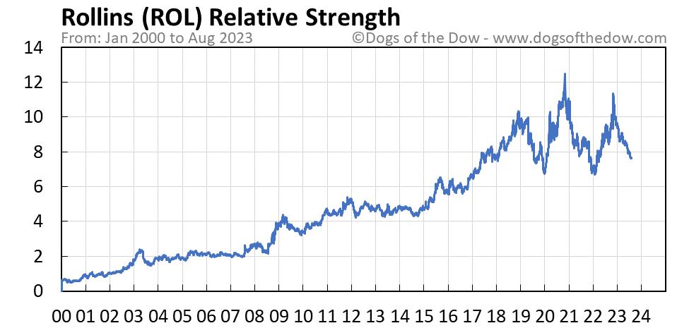ROL relative strength chart