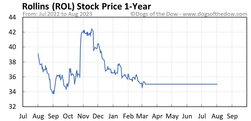 ROL 1-year stock price chart