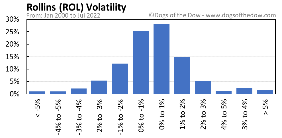 ROL volatility chart