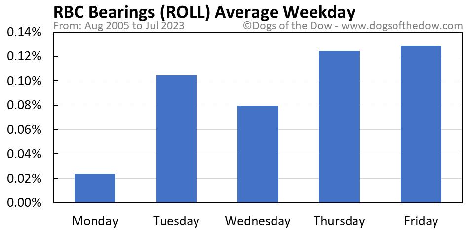ROLL average weekday chart
