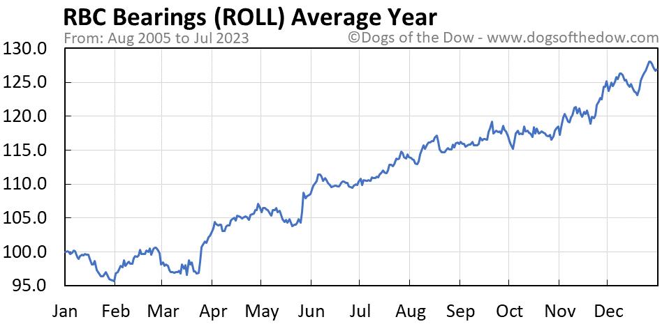 ROLL average year chart
