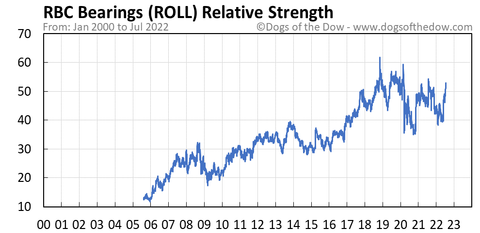 ROLL relative strength chart