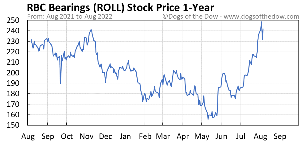 ROLL 1-year stock price chart