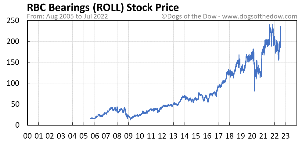 ROLL stock price chart