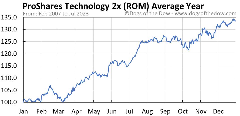 ROM average year chart
