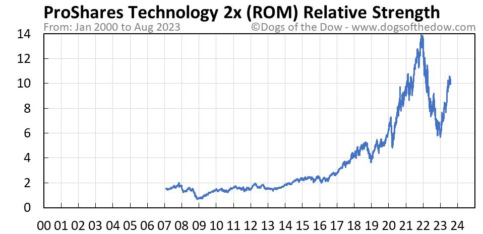 ROM relative strength chart