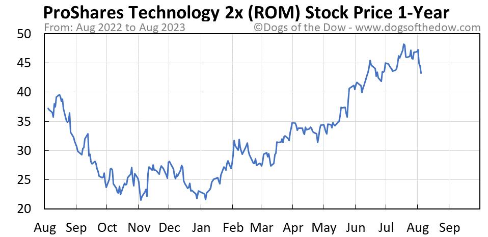 ROM 1-year stock price chart