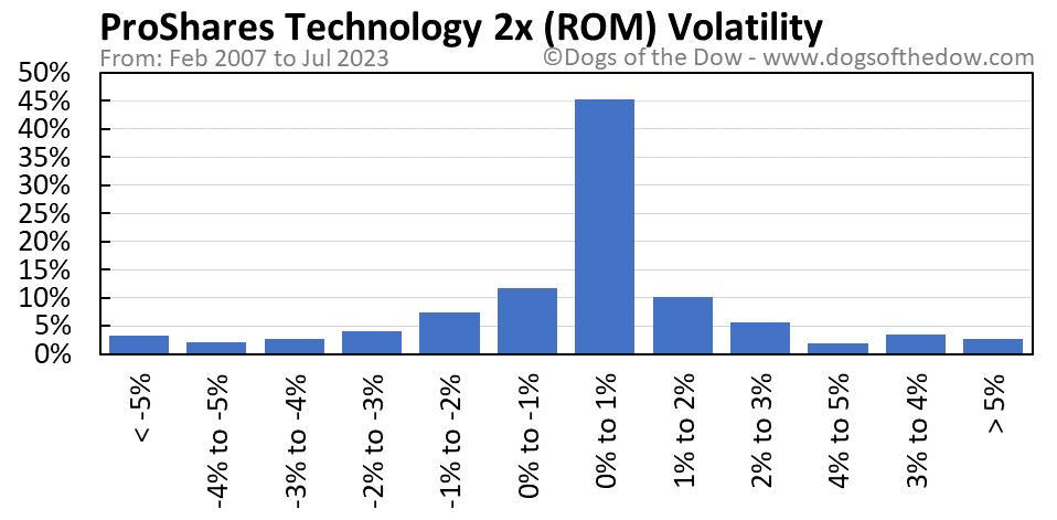 ROM volatility chart