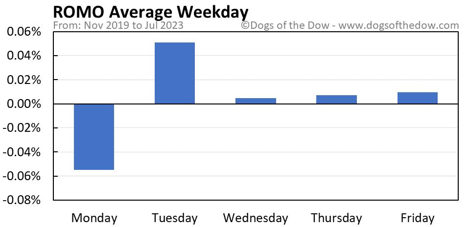 ROMO average weekday chart