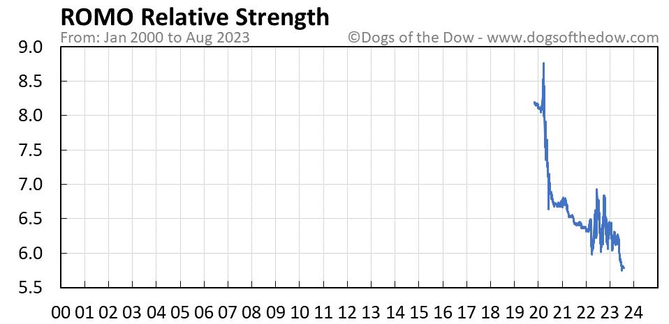 ROMO relative strength chart