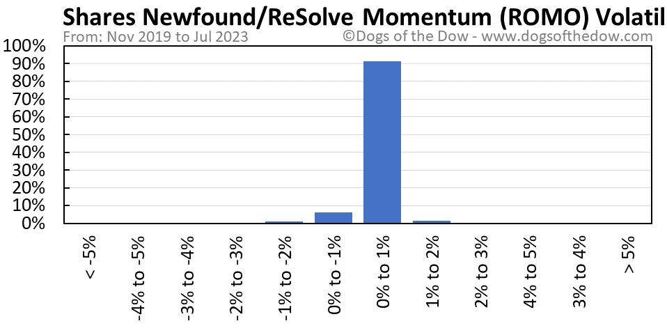 ROMO volatility chart