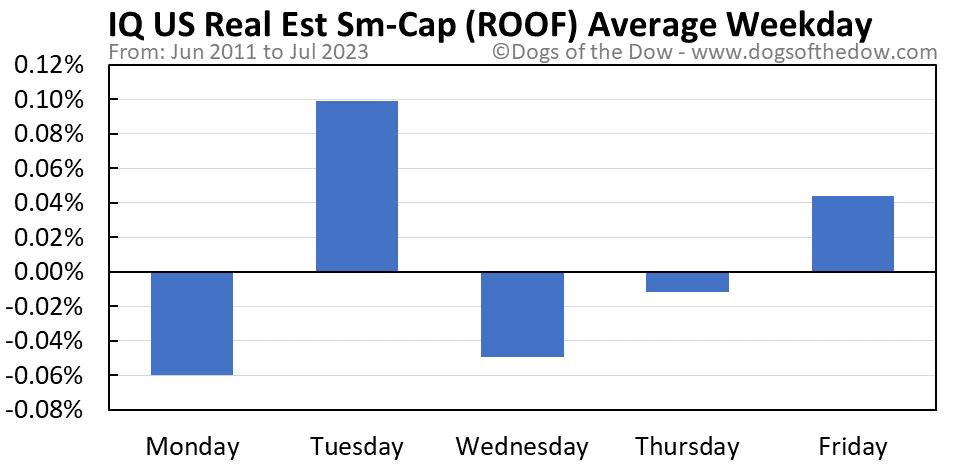 ROOF average weekday chart