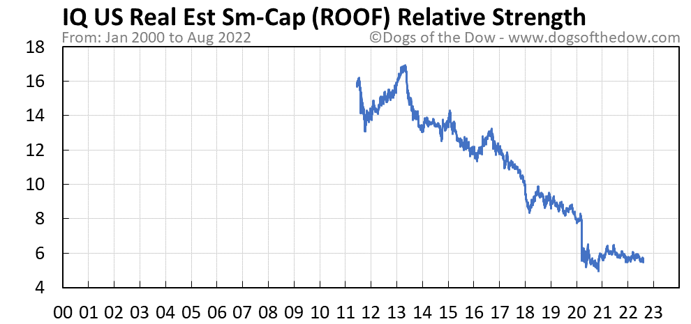 ROOF relative strength chart