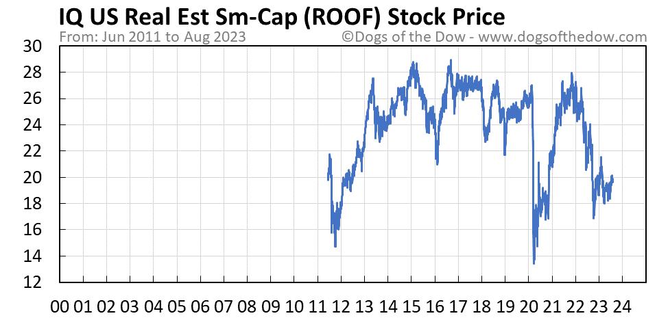 ROOF stock price chart