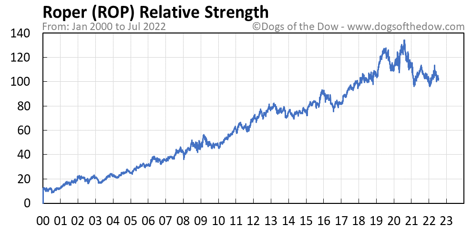 ROP relative strength chart