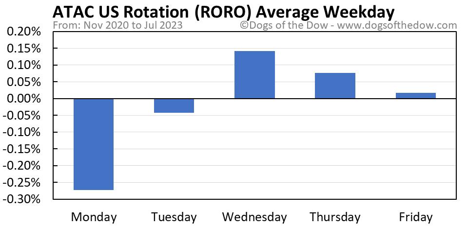 RORO average weekday chart