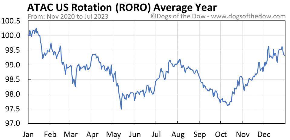 RORO average year chart