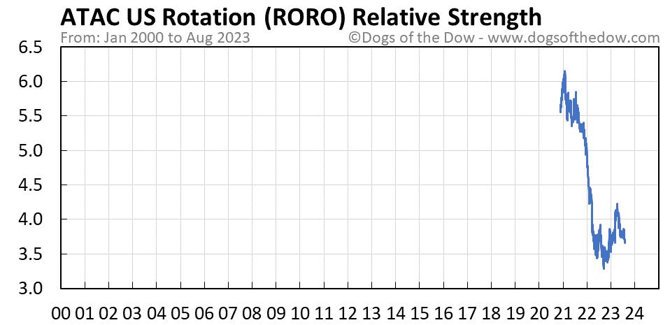 RORO relative strength chart