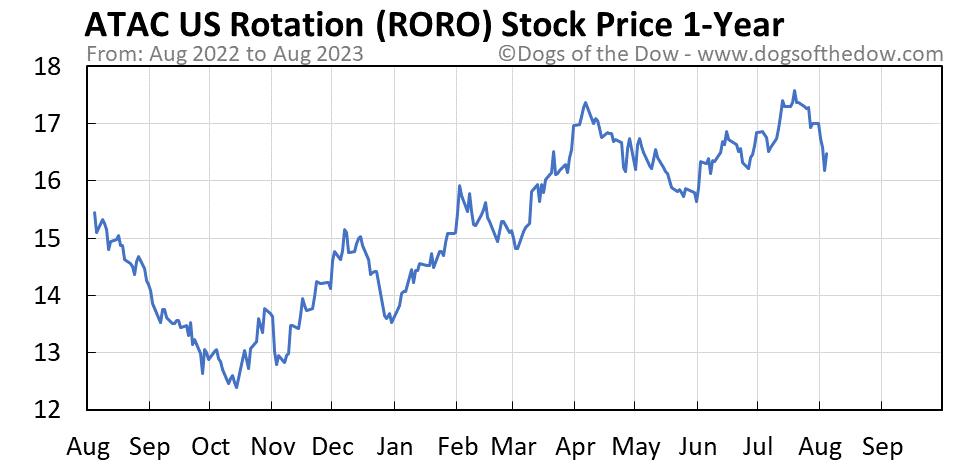 RORO 1-year stock price chart