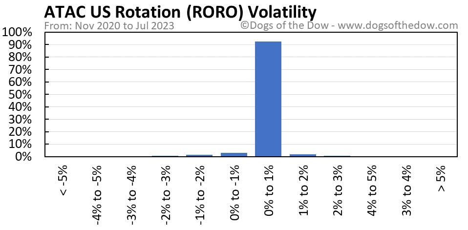 RORO volatility chart