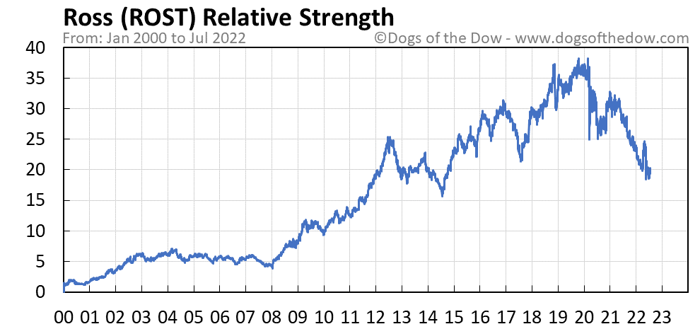 ROST relative strength chart