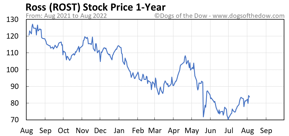 ROST 1-year stock price chart